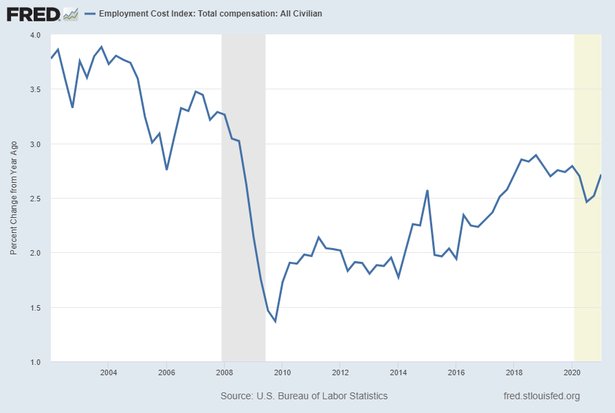 Employment Cost Index (ECIALLCIV) Percent Change From Year Ago