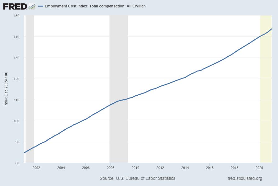 Employment Cost Index (ECI)