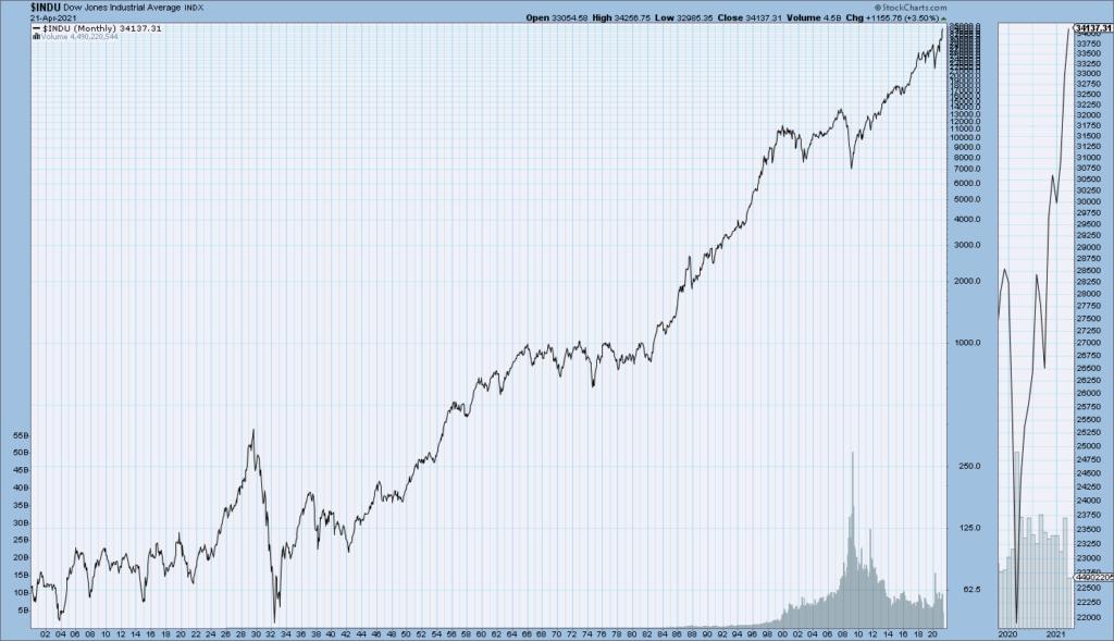 DJIA 1900 - April 21, 2021