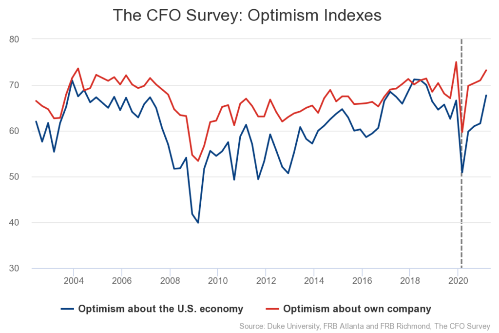 The CFO Survey: Optimism Indexes