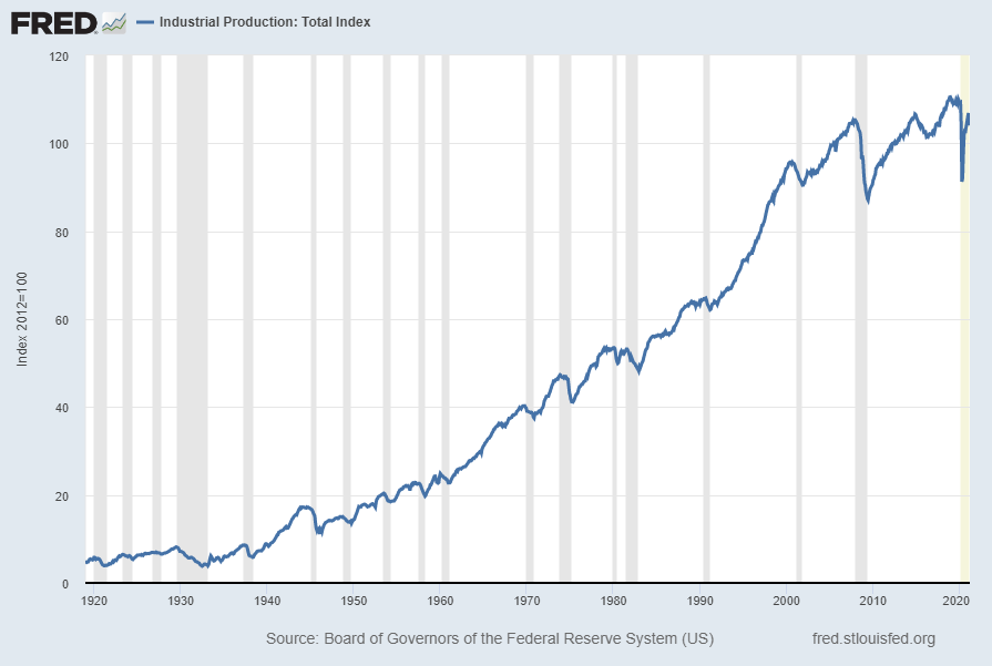Industrial Production Index (INDPRO)