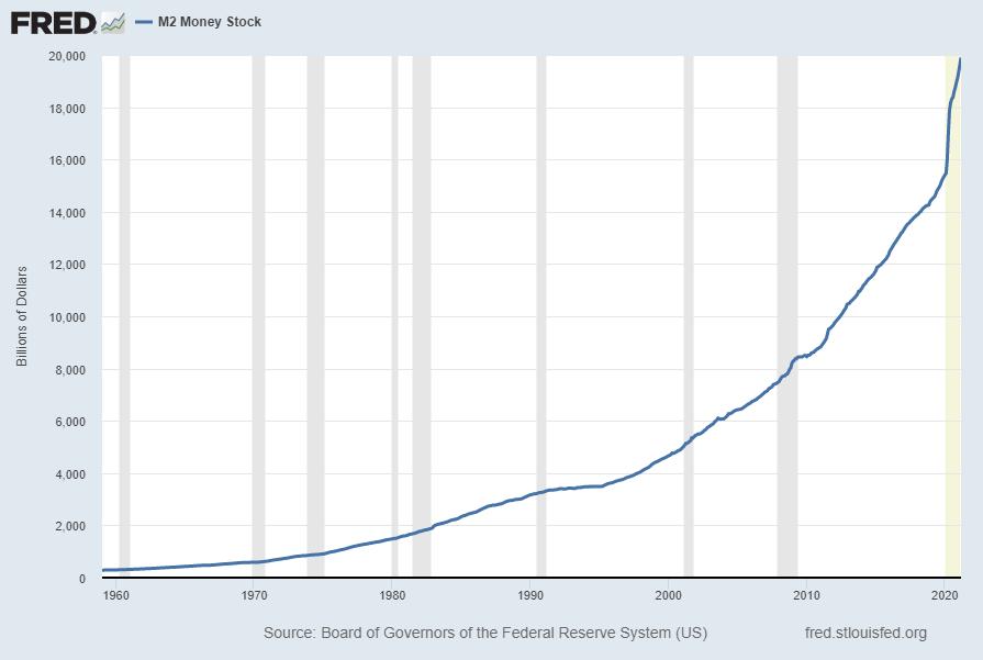 M2 Money Stock 19896.2