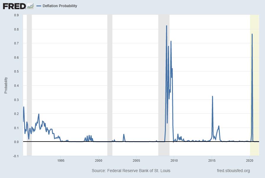 Deflation Probability chart