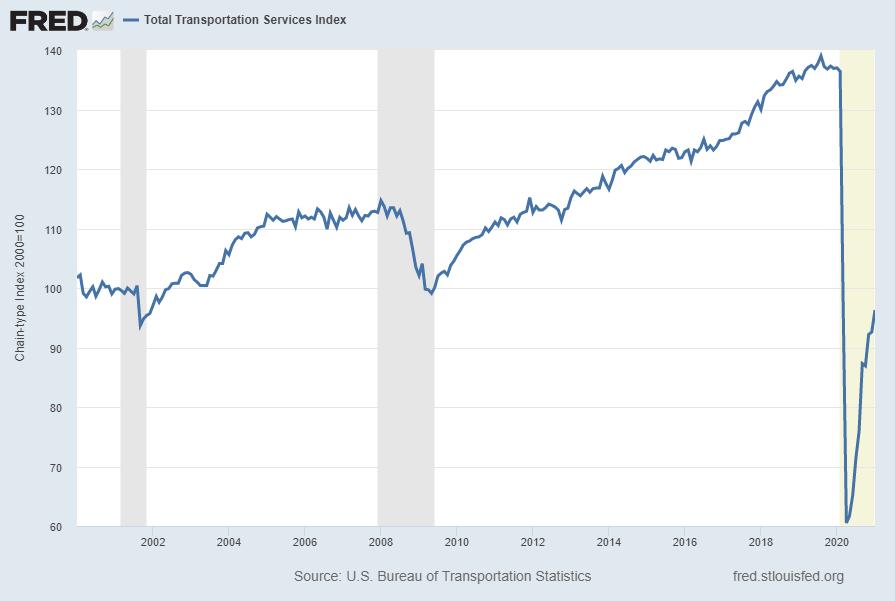 Total Transportation Services Index (TSITTL)