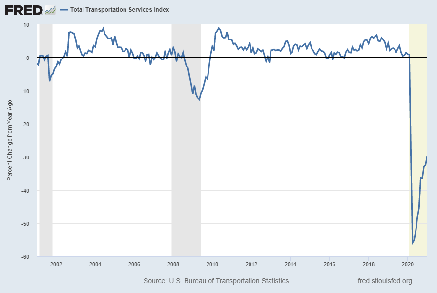 Total Transportation Services Index, Percent Change From Year Ago