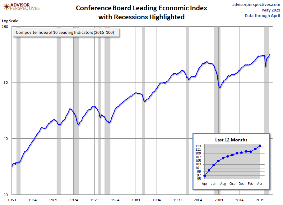 Conference Board Leading Economic Index (LEI) 113.3