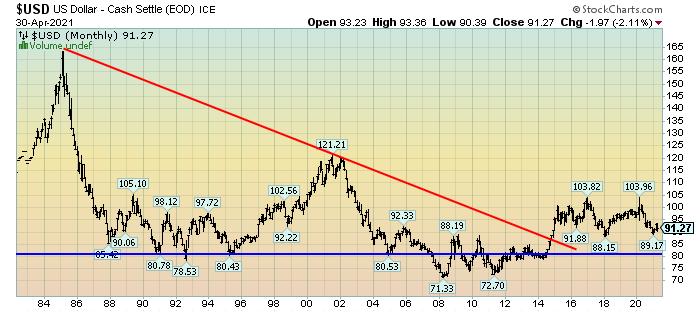 U.S. Dollar monthly chart