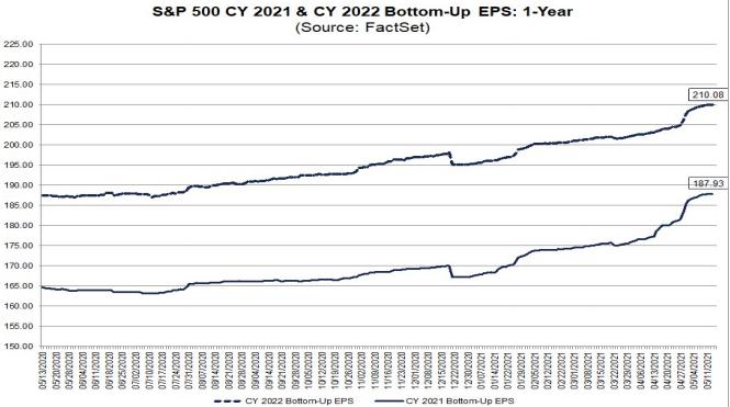 S&P500 EPS estimates 2021 & 2022
