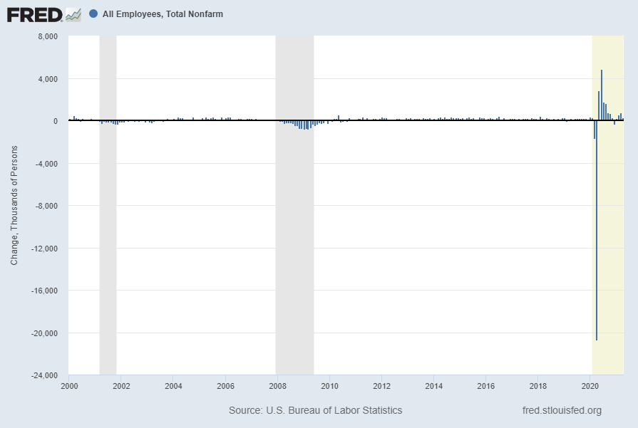 Total Nonfarm Payroll monthly change