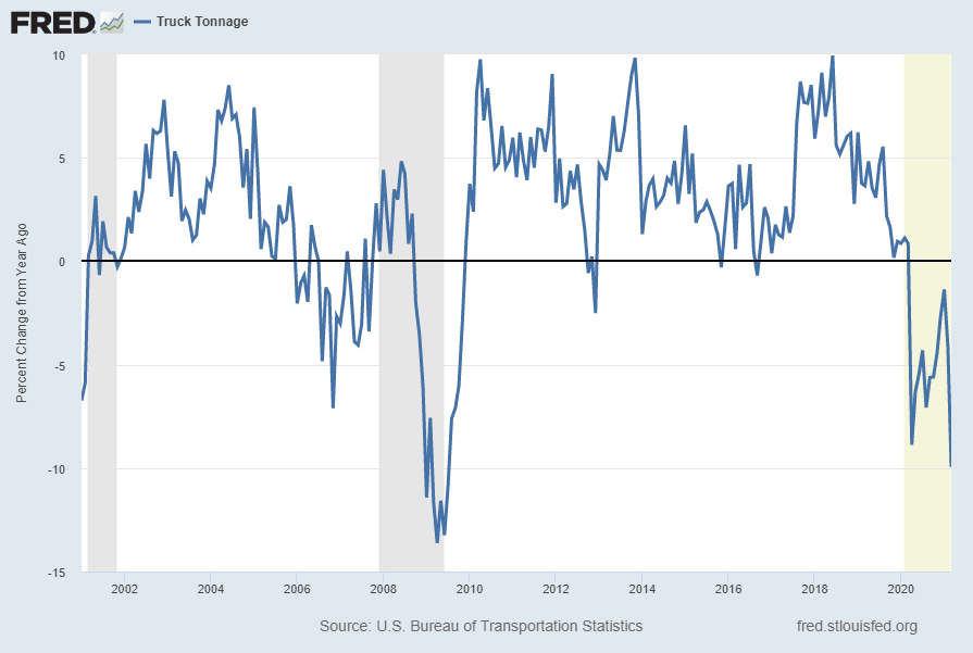 Truck Tonnage Percent Change From Year Ago
