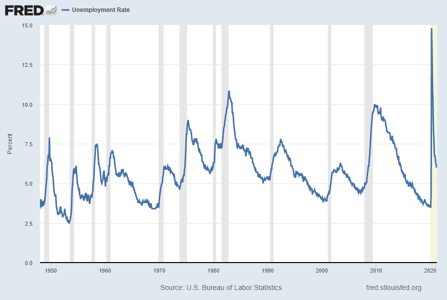 Unemployment Rate (UNRATE) 6.1 Percent