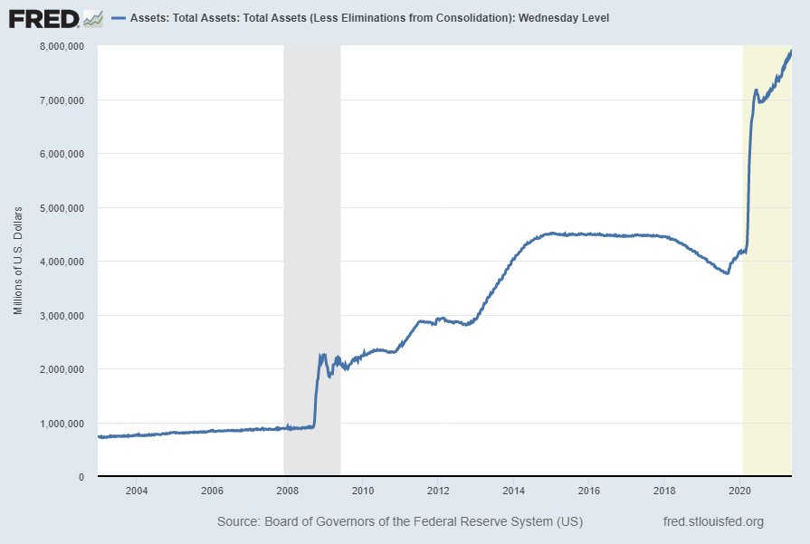 Total Assets on the Federal Reserve's Balance Sheet