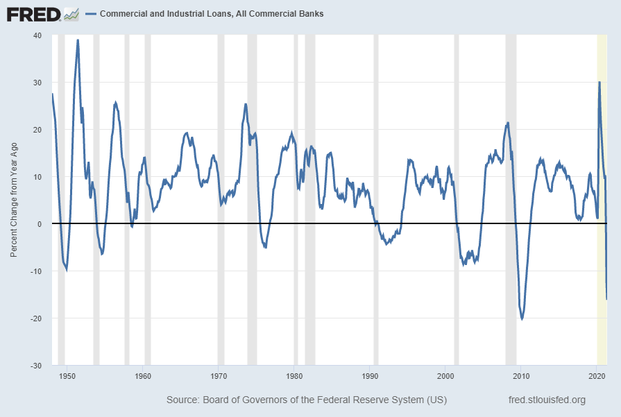 Commercial And Industrial Loans, All Commercial Banks Percent Change From Year Ago