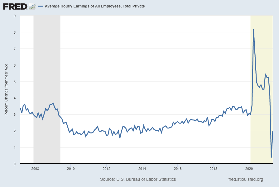 Average Hourly Earnings Of All Employees: Total Private (FRED series CES0500000003) Percent Change From Year Ago