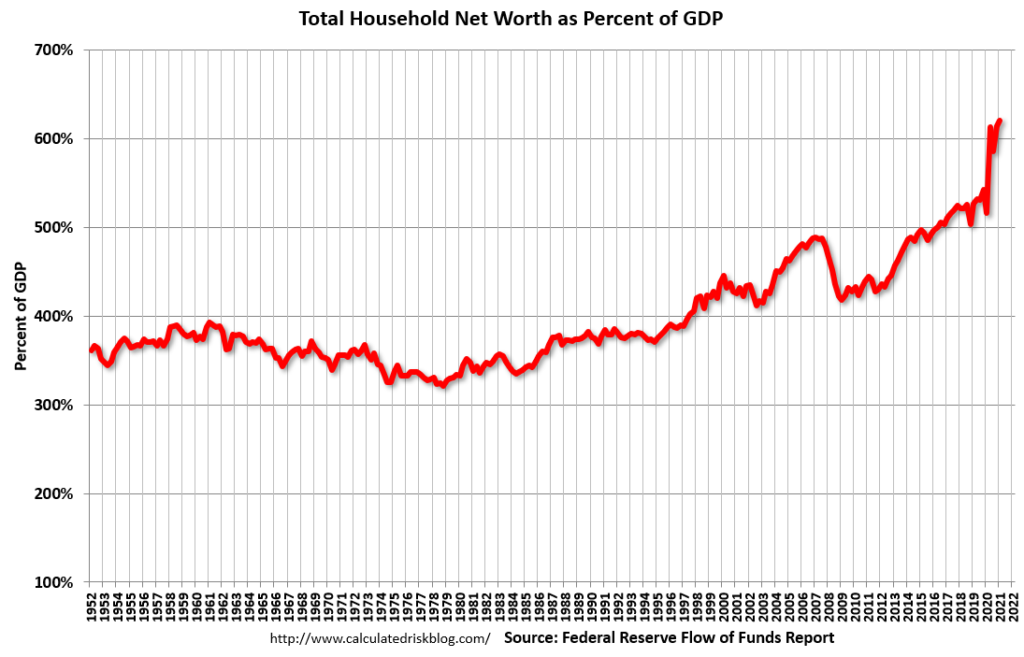 Total Household Net Worth As A Percentage Of GDP