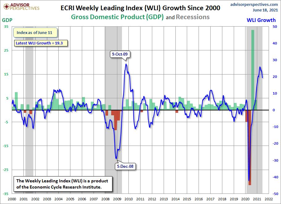 ECRI WLI,Gr. since 2000 19.3 percent