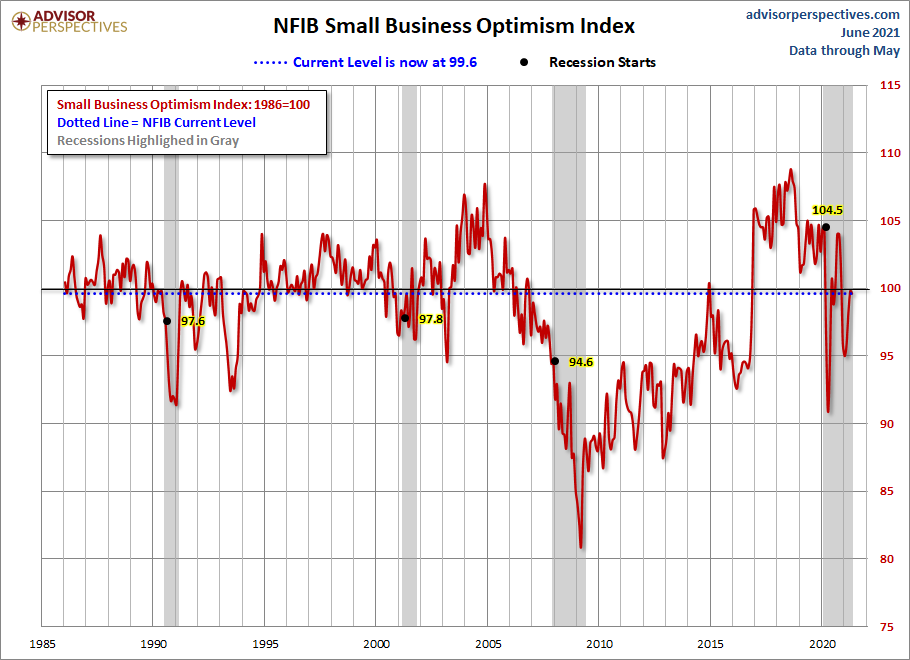 NFIB Small Business Optimism Index