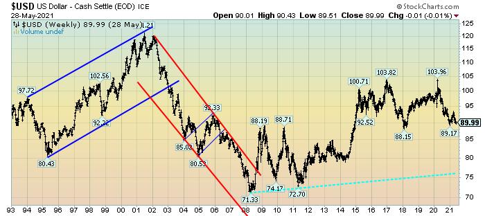 U.S. Dollar chart