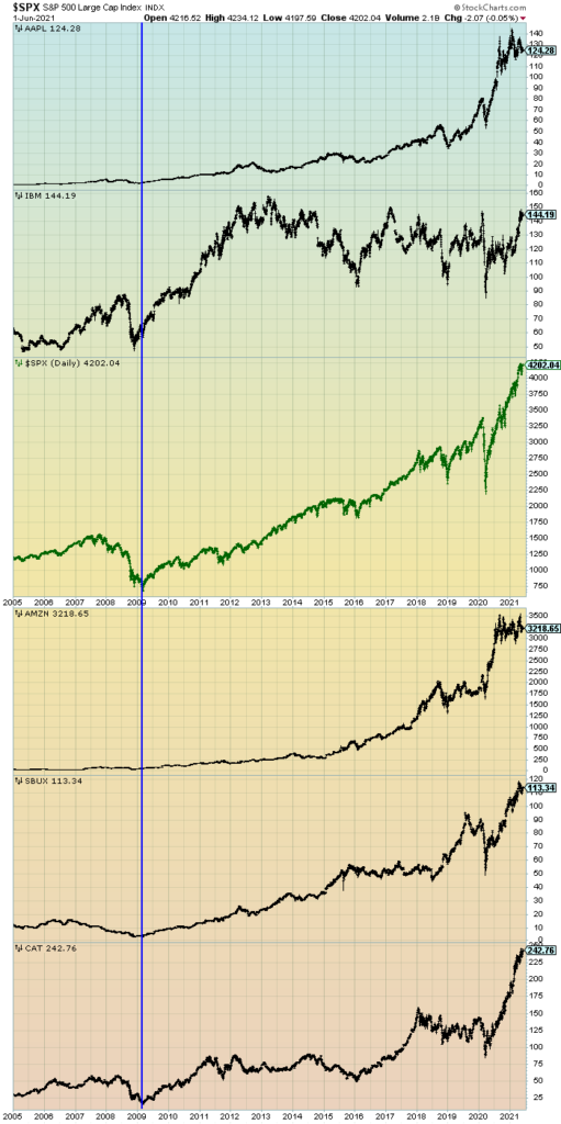 S&P500 and prominent stocks since 2005