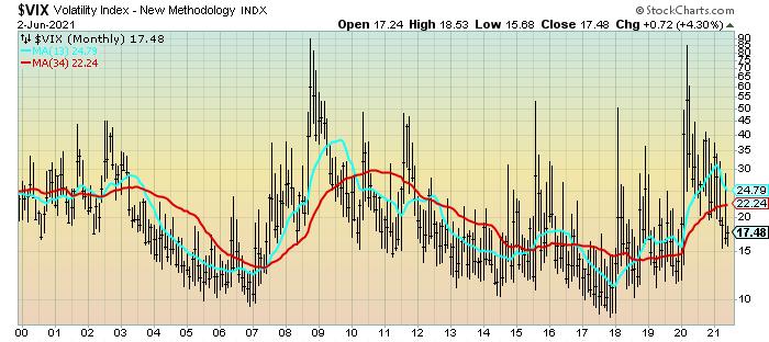 VIX chart last price 17.48