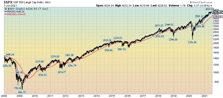 SPX price chart since 2008