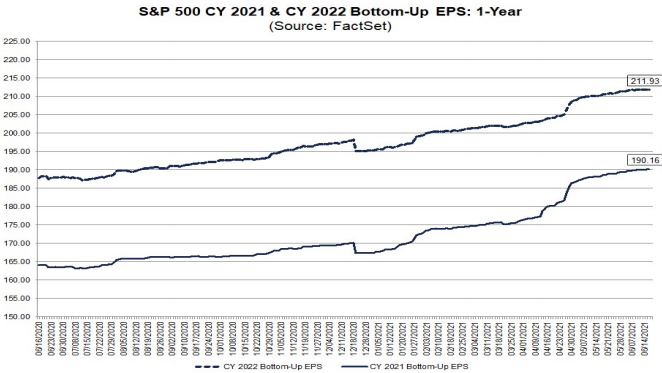 S&P500 EPS 2021 & 2022