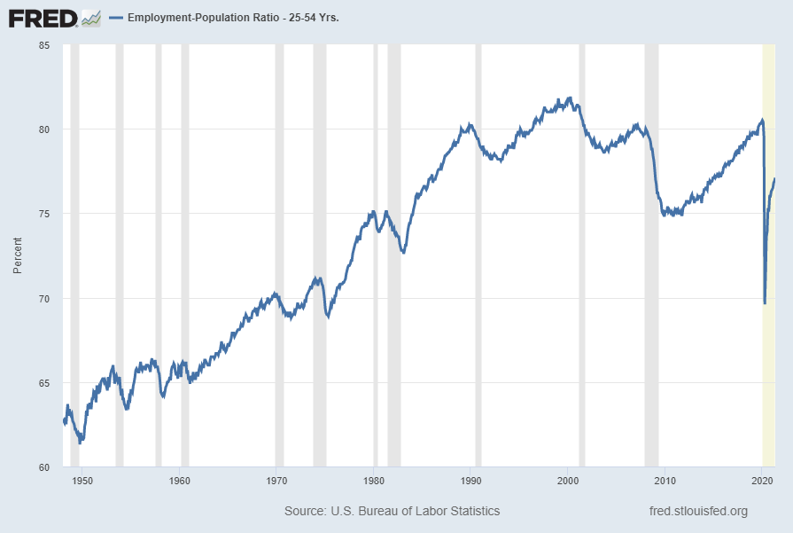 Employment-Population Ratio 25-54 Years Old