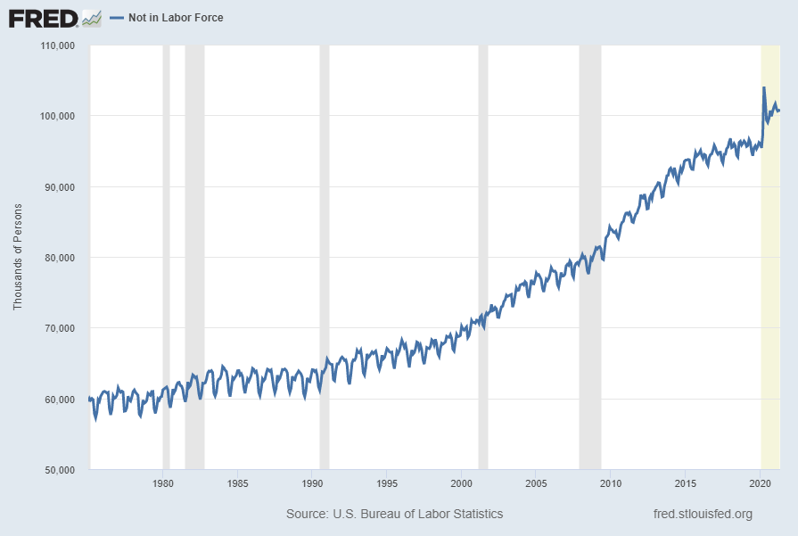 Not in Labor Force 100.603 Million