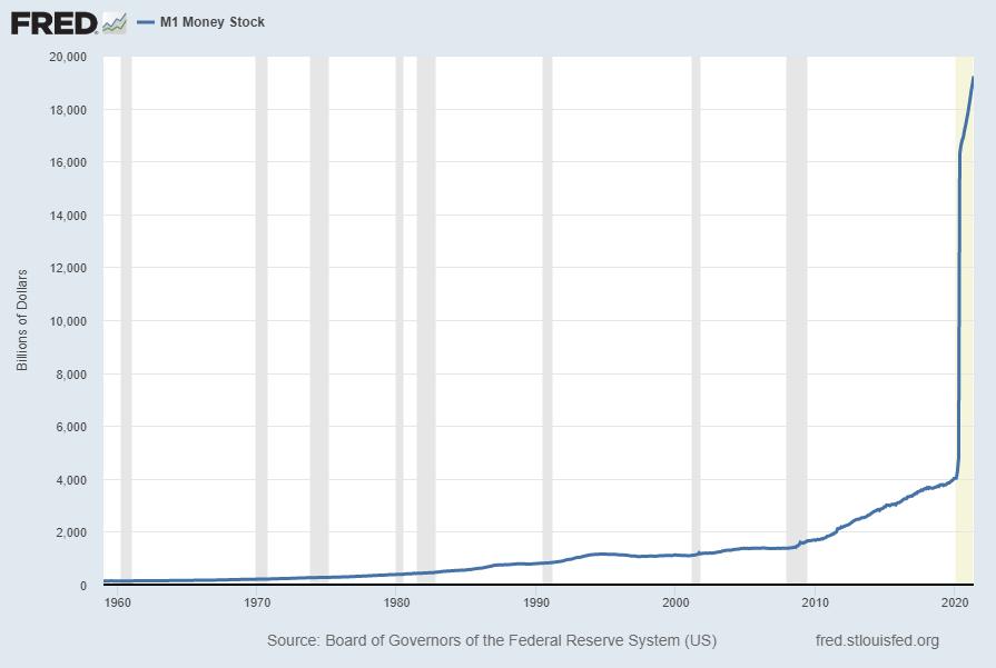M1 Money Stock $19221.7B