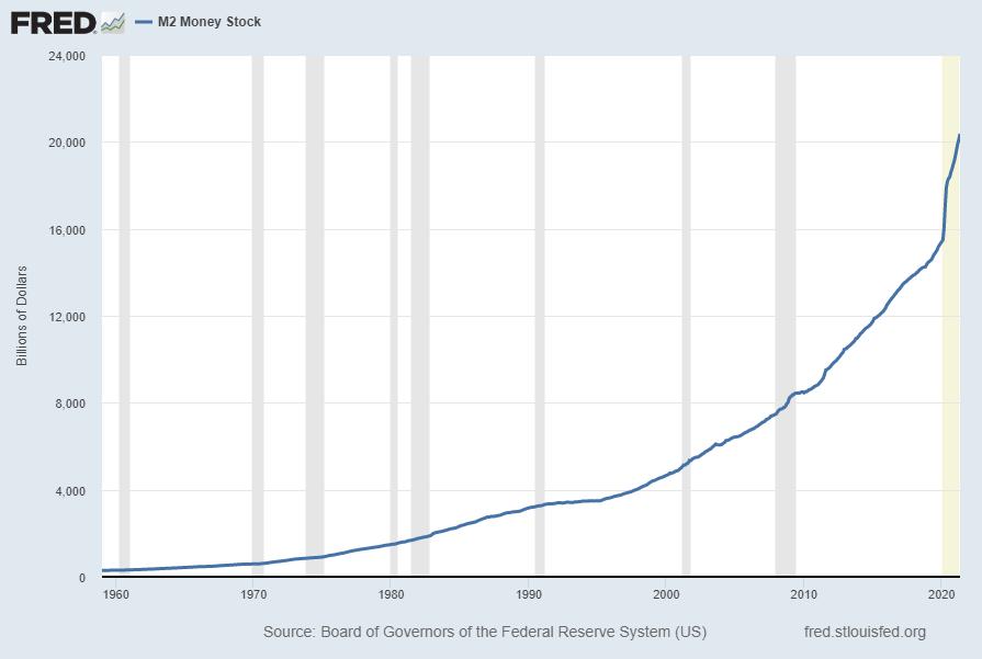M2 Money Stock $20,370.1B