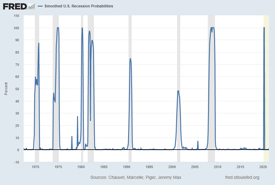 Smoothed U.S. Recession Probabilities .92 Percent