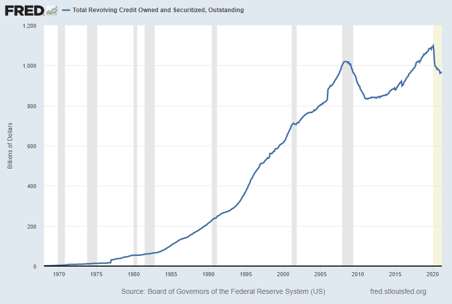 Total Revolving Credit Owned And Securitized, Outstanding