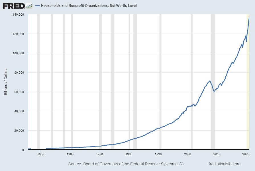 Total Household Net Worth