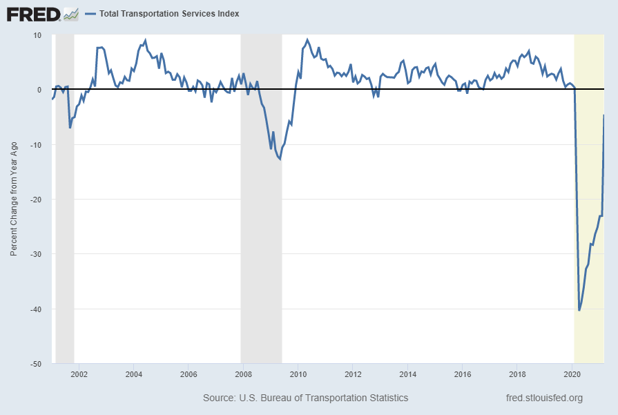 Total Transportation Services Index Percent Change From Year Ago