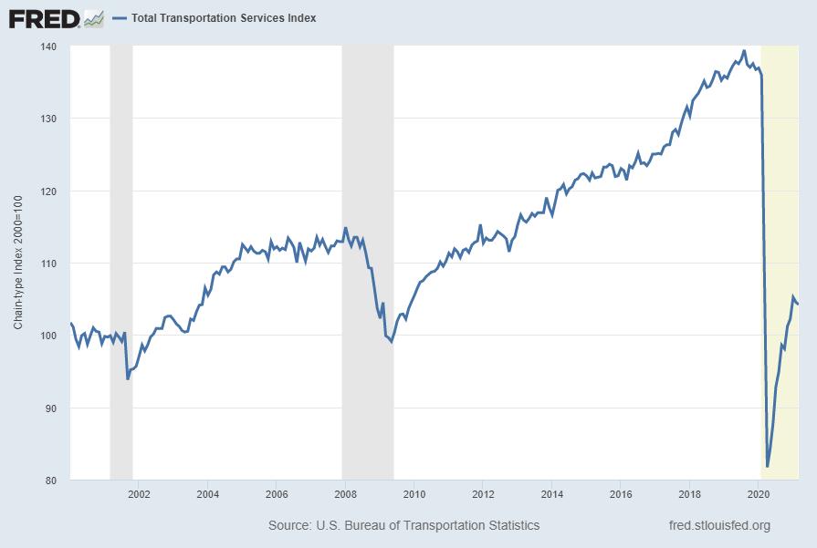 Total Transportation Services Index TSITTL