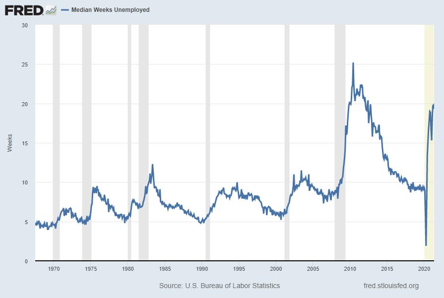 Median Duration of Unemployment 19.3 weeks