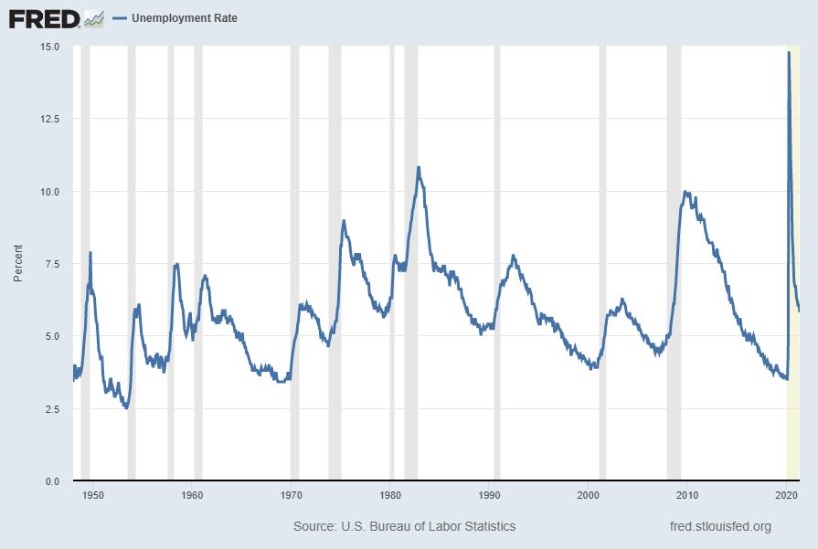 Unemployment Rate 5.8 Percent