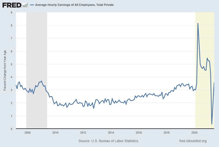 Average Hourly Earnings Of All Employees, Total Private Percent Change From Year Ago
