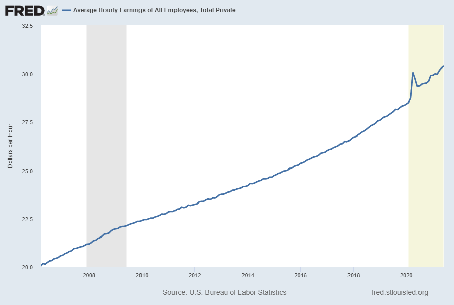 Average Hourly Earnings Of All Employees, Total Private
