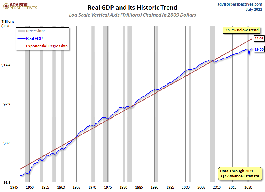 U.S. Real GDP since 1947