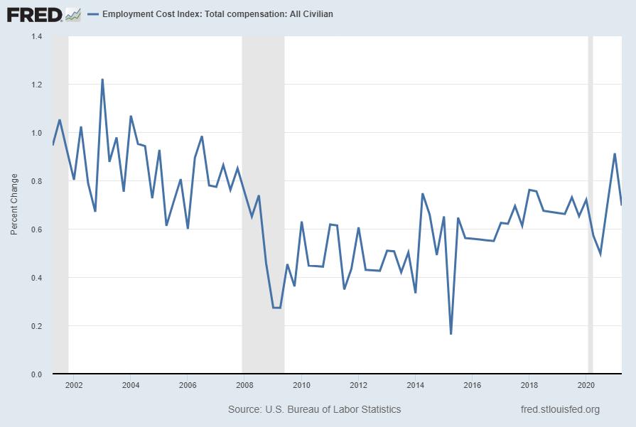 Employment Cost Index (ECI) .7 Percent Change