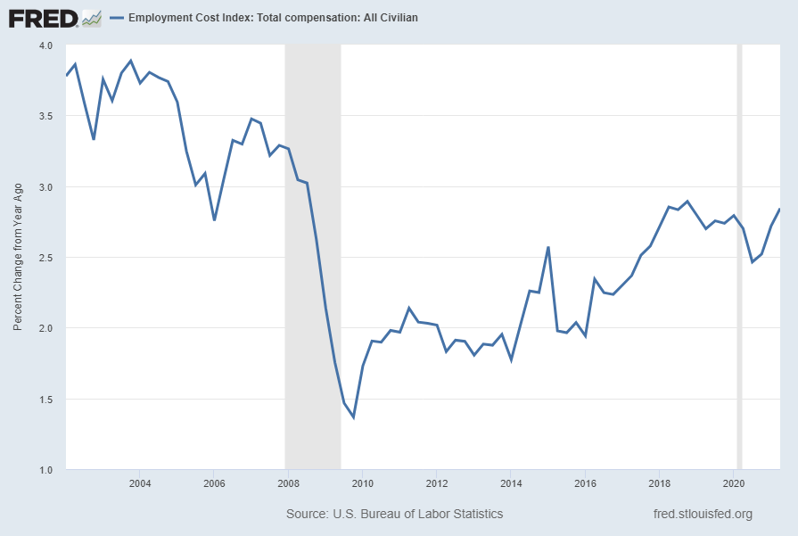 Employment Cost Index (ECI) 2.8 Percent Change From Year Ago