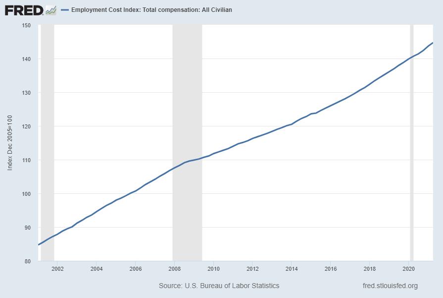 Employment Cost Index (ECI) 144.7