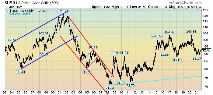 U.S. Weekly LOG chart