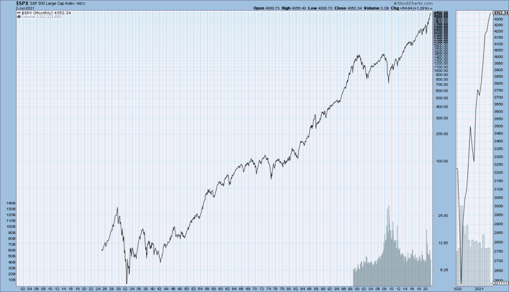 S&P500 monthly since 1925
