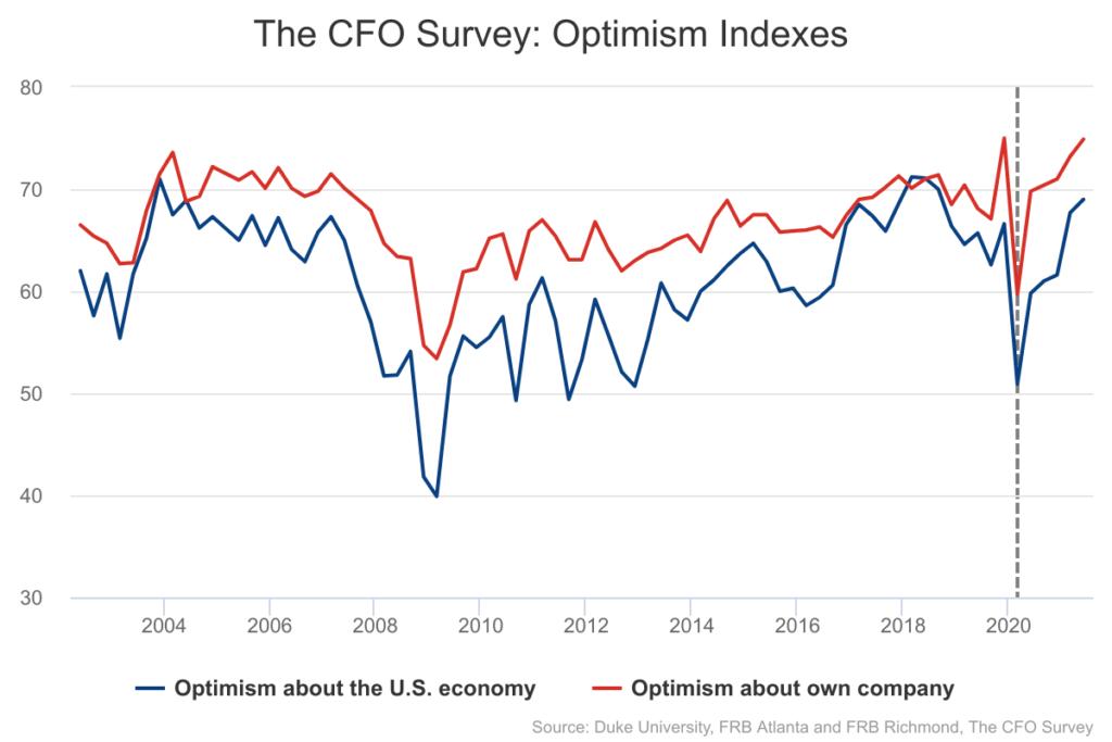 The CFO Survey - Optimism Indexes