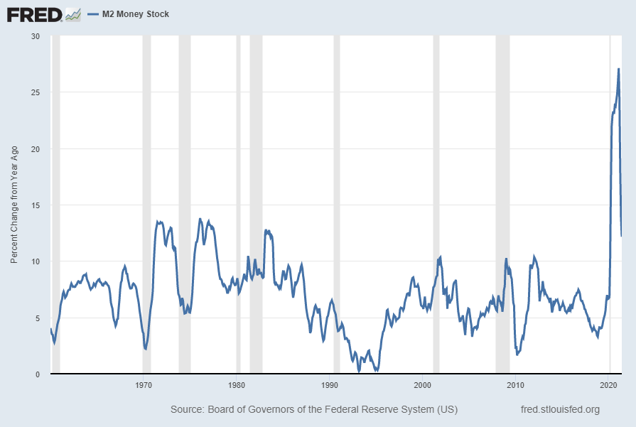 M2 Money Stock Percent Change From Year Ago