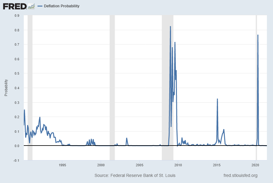 St. Louis Fed Price Pressures Measures – Deflation Probability