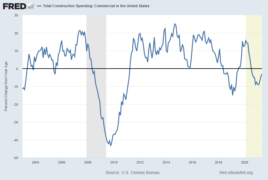 Total Construction Spending: Commercial in the United States Percent Change From Year Ago