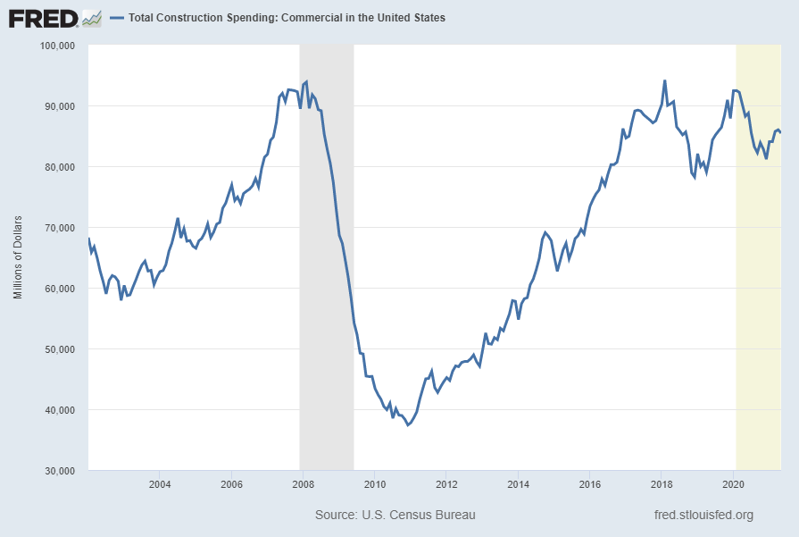 Total Construction Spending: Commercial in the United States